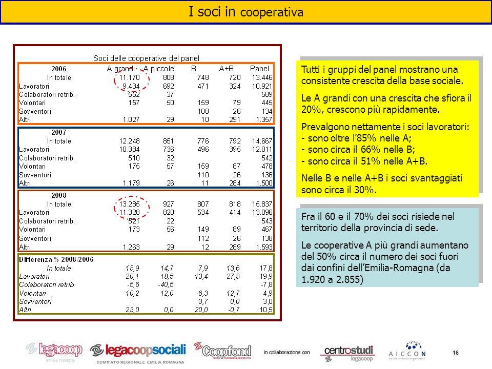 16 I soci in cooperativa Tutti i gruppi del panel mostrano una consistente crescita della base sociale. Le A grandi con una crescita che sfiora il 20%