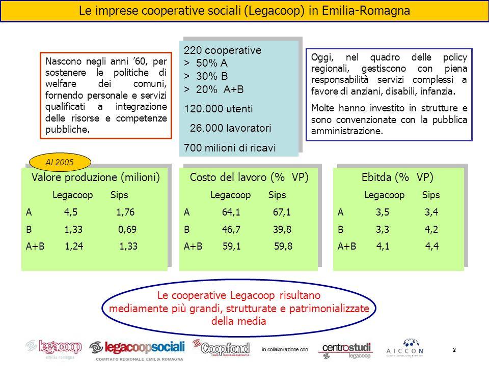 2 Le imprese cooperative sociali (Legacoop) in Emilia-Romagna Nascono negli anni 60, per sostenere le politiche di welfare dei comuni, fornendo person