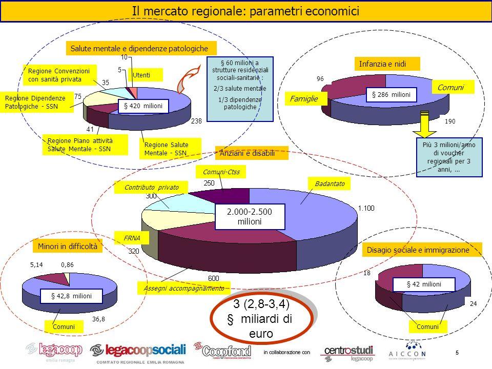 5 Il mercato regionale: parametri economici Anziani e disabili Badantato Assegni accompagnamento FRNA Contributo privato Comuni-Ctss 2.000-2.500 milio