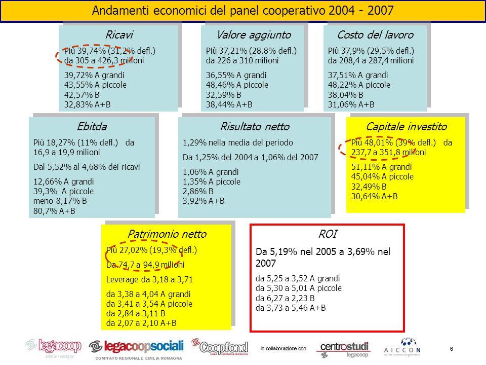 6 Andamenti economici del panel cooperativo 2004 - 2007 Ricavi Più 39,74% (31,2% defl.) da 305 a 426,3 milioni 39,72% A grandi 43,55% A piccole 42,57%