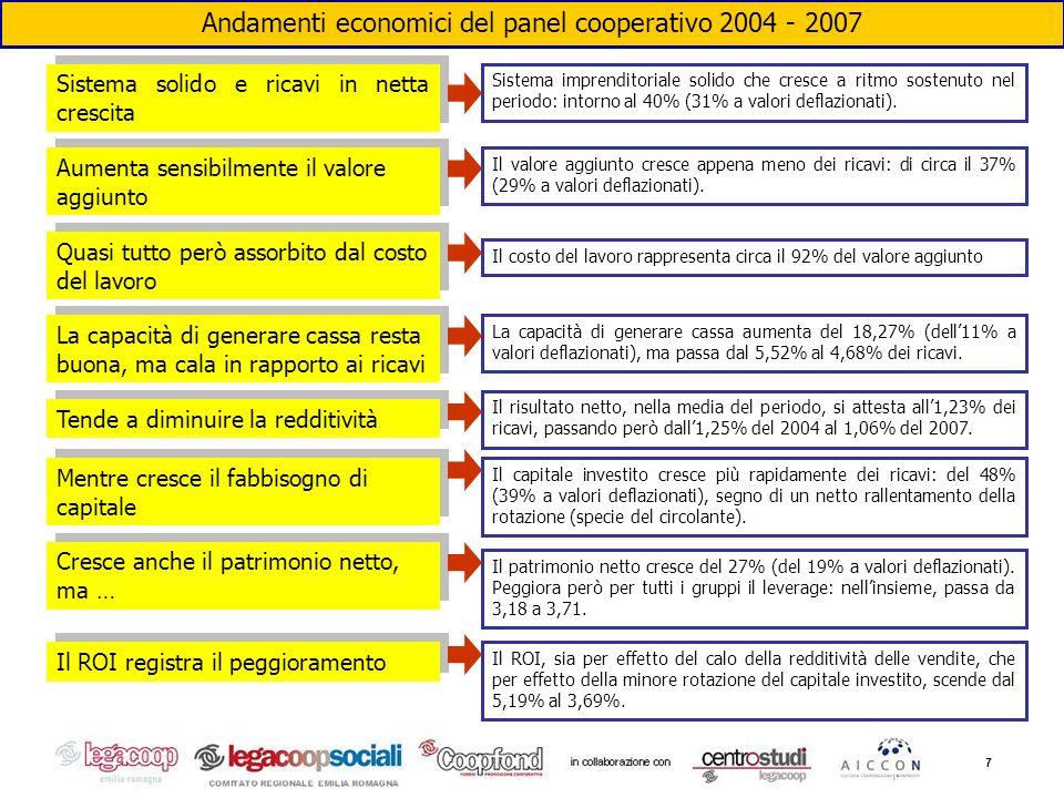 7 Andamenti economici del panel cooperativo 2004 - 2007 Sistema imprenditoriale solido che cresce a ritmo sostenuto nel periodo: intorno al 40% (31% a