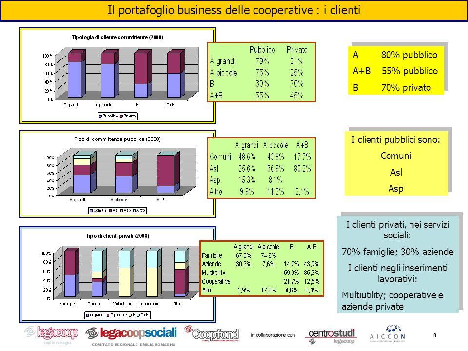 8 Il portafoglio business delle cooperative : i clienti A 80% pubblico A+B 55% pubblico B 70% privato A 80% pubblico A+B 55% pubblico B 70% privato I