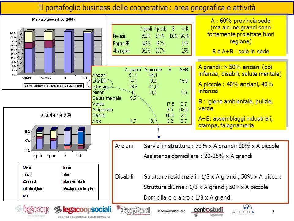 9 Il portafoglio business delle cooperative : area geografica e attività A : 60% provincia sede (ma alcune grandi sono fortemente proiettate fuori reg