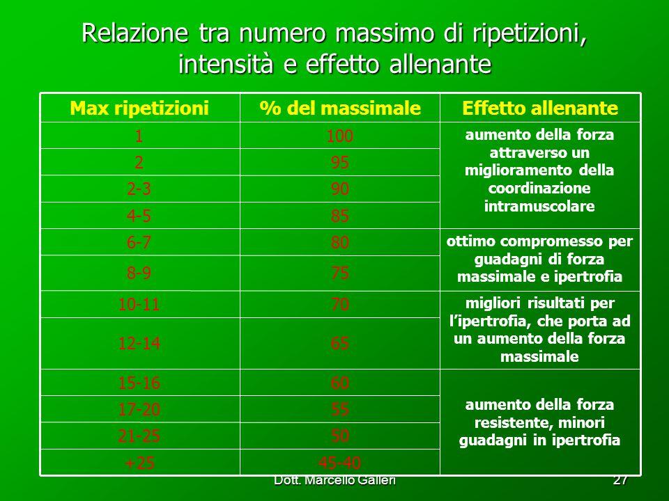 Dott. Marcello Galleri27 Relazione tra numero massimo di ripetizioni, intensità e effetto allenante 45-40+25 5021-25 5517-20 aumento della forza resis