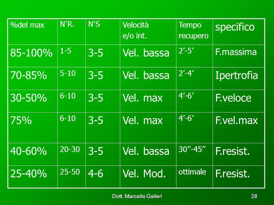 Dott. Marcello Galleri28 4-6 3-5 N°S F.resist. ottimale Vel. Mod. 25-50 25-40% F.resist. 30-45 Vel. bassa 20-30 40-60% F.vel.max 4-6 Vel. max 6-10 75%