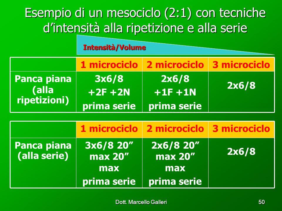 Dott. Marcello Galleri50 2x6/8 +1F +1N prima serie 3x6/8 +2F +2N prima serie Panca piana (alla ripetizioni) 3 microciclo2 microciclo1 microciclo Esemp
