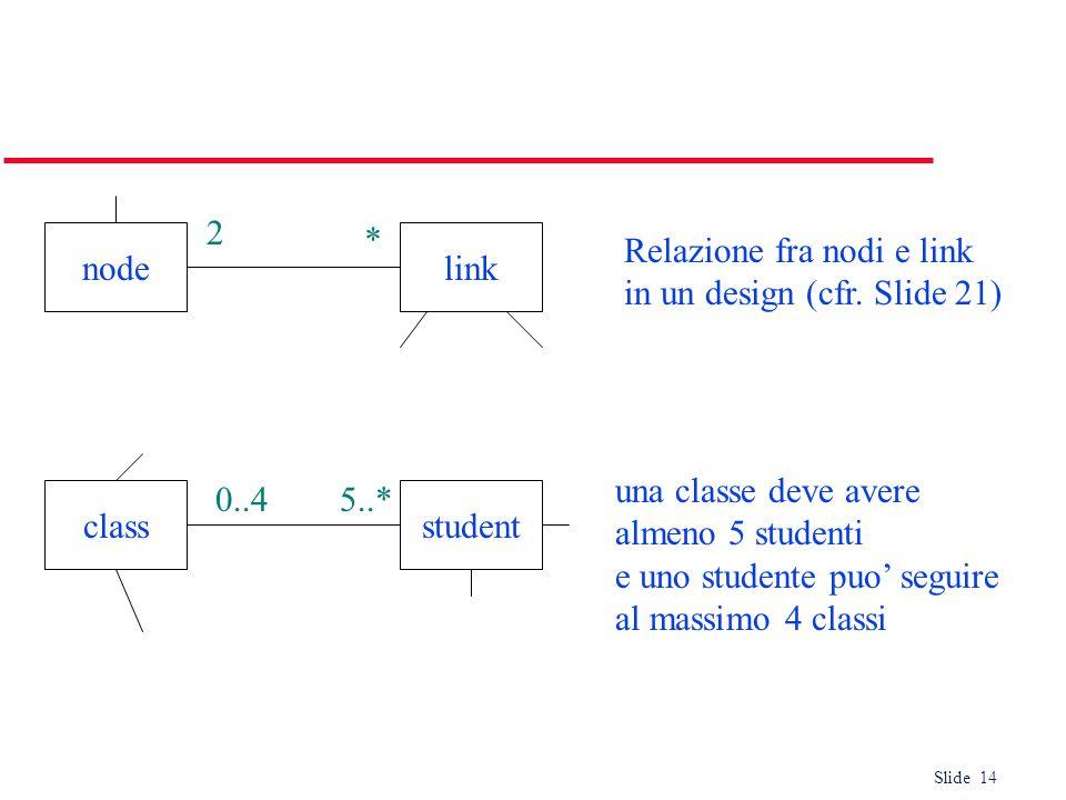 Slide 14 nodelink * 2 Relazione fra nodi e link in un design (cfr. Slide 21) una classe deve avere almeno 5 studenti e uno studente puo seguire al mas