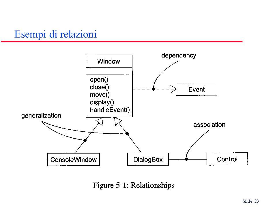 Slide 23 Esempi di relazioni
