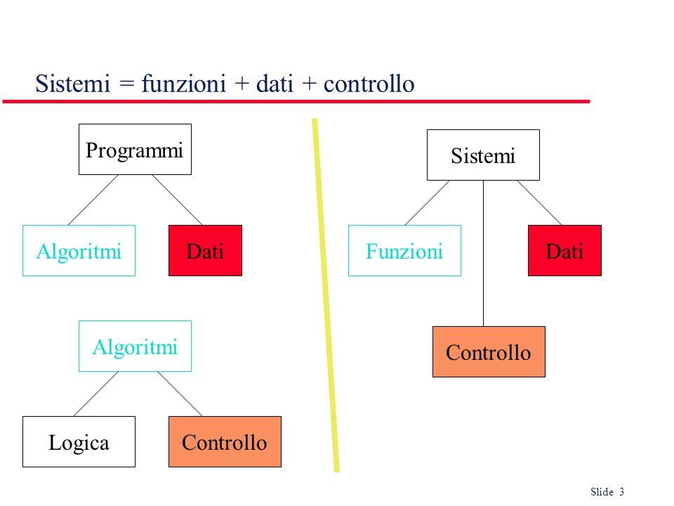 Slide 3 Sistemi = funzioni + dati + controllo Programmi Algoritmi DatiAlgoritmi LogicaControllo Sistemi Funzioni Controllo Dati