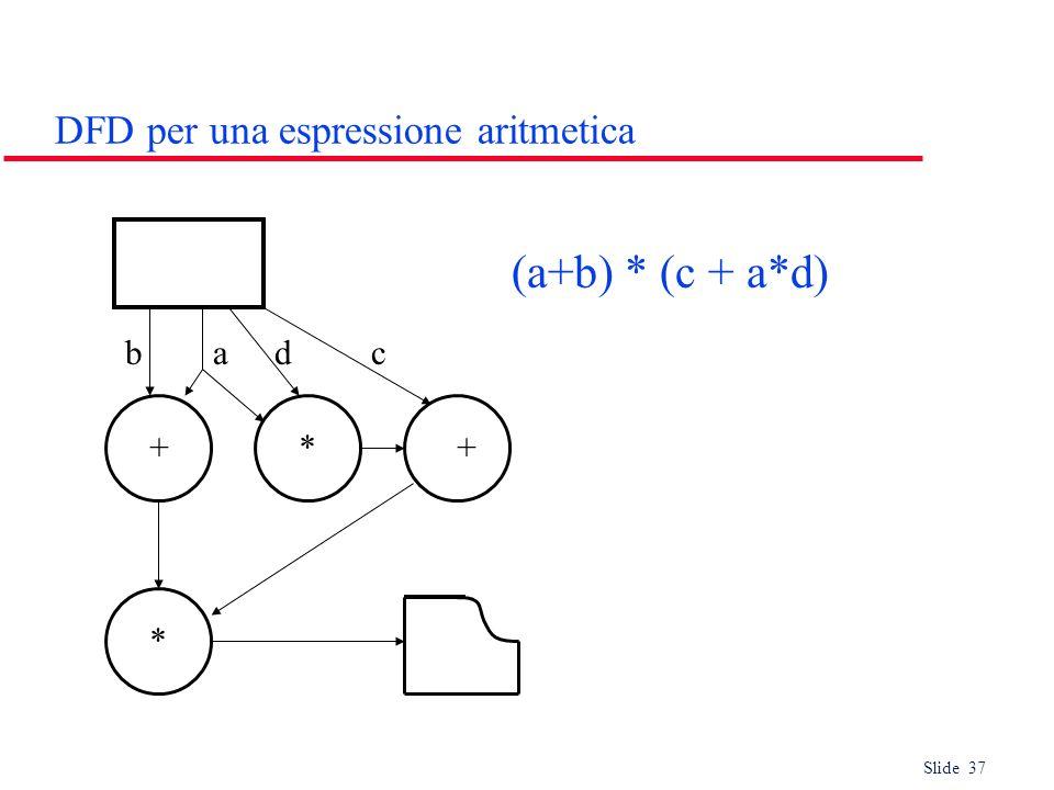 Slide 37 DFD per una espressione aritmetica +*+ * badc (a+b) * (c + a*d)