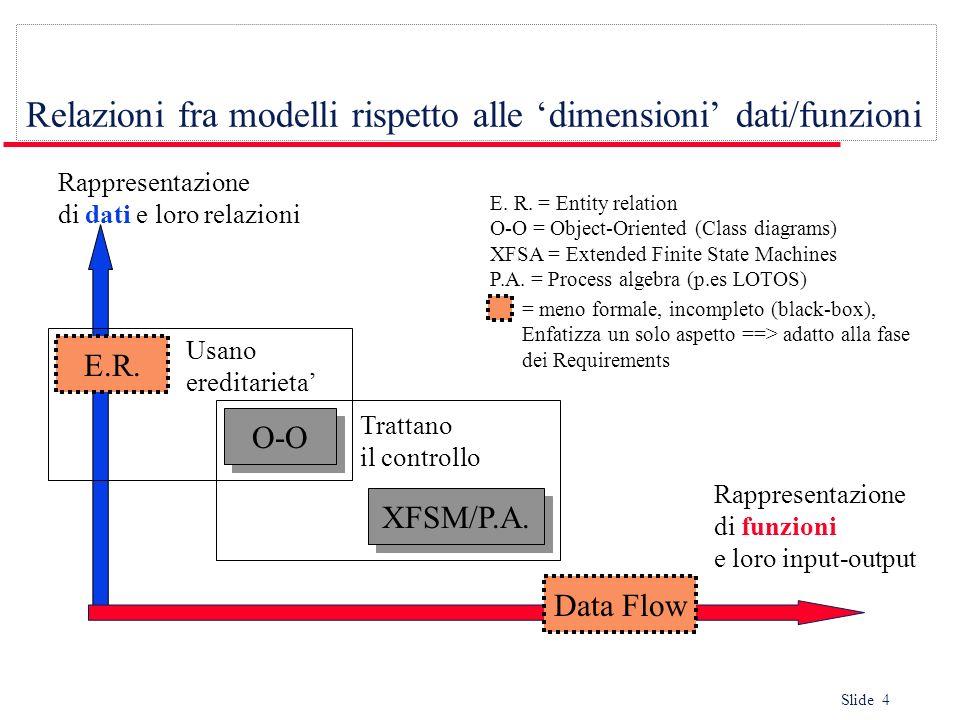 Slide 4 Relazioni fra modelli rispetto alle dimensioni dati/funzioni Rappresentazione di dati e loro relazioni Rappresentazione di funzioni e loro inp
