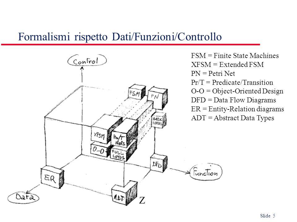 Slide 5 Formalismi rispetto Dati/Funzioni/Controllo FSM = Finite State Machines XFSM = Extended FSM PN = Petri Net Pr/T = Predicate/Transition O-O = O