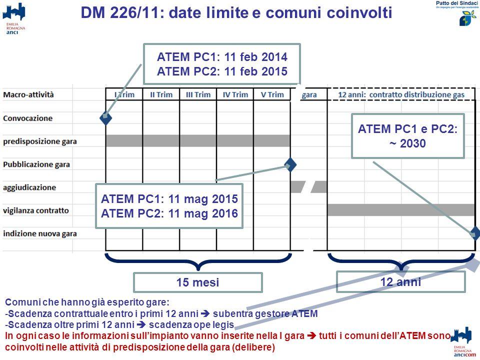 DM 226/11: date limite e comuni coinvolti ATEM PC1: 11 feb 2014 ATEM PC2: 11 feb 2015 ATEM PC1: 11 mag 2015ATEM PC2: 11 mag 2016 ATEM PC1 e PC2: ~ 203