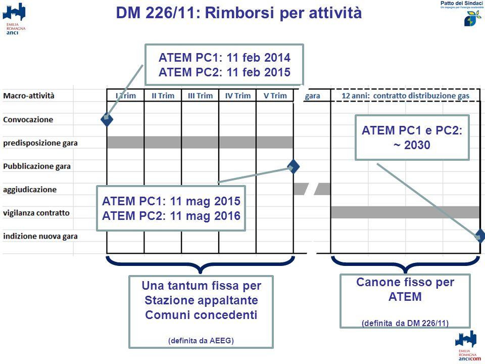 DM 226/11: Rimborsi per attività ATEM PC1: 11 feb 2014 ATEM PC2: 11 feb 2015 ATEM PC1: 11 mag 2015ATEM PC2: 11 mag 2016 ATEM PC1 e PC2: ~ 2030 Una tan