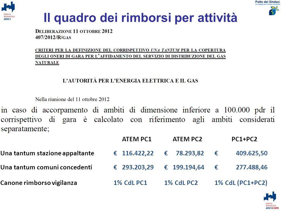 Il quadro dei rimborsi per attività ATEM PC1 e PC2 ATEM PC1ATEM PC2PC1+PC2 Una tantum stazione appaltante 116.422,22 78.293,82 409.625,50 Una tantum c