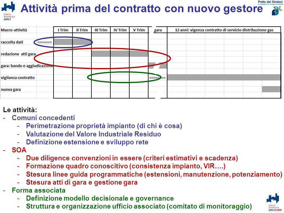 Attività prima del contratto con nuovo gestore Le attività: -Comuni concedenti -Perimetrazione proprietà impianto (di chi è cosa) -Valutazione del Val