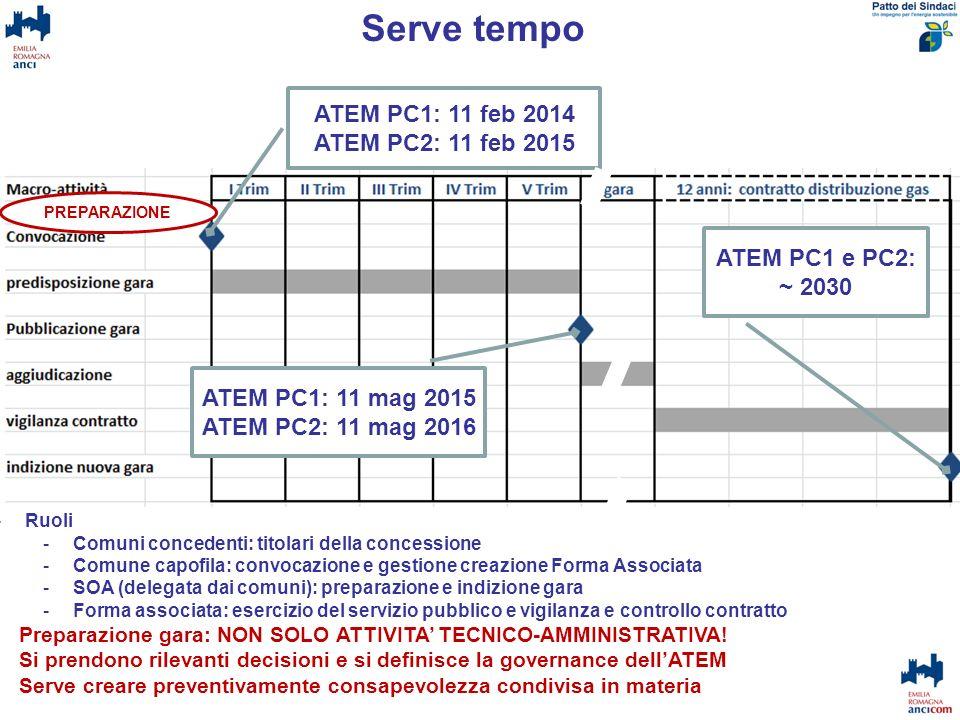 Serve tempo ATEM PC1: 11 feb 2014 ATEM PC2: 11 feb 2015 ATEM PC1: 11 mag 2015ATEM PC2: 11 mag 2016 -Ruoli -Comuni concedenti: titolari della concessio