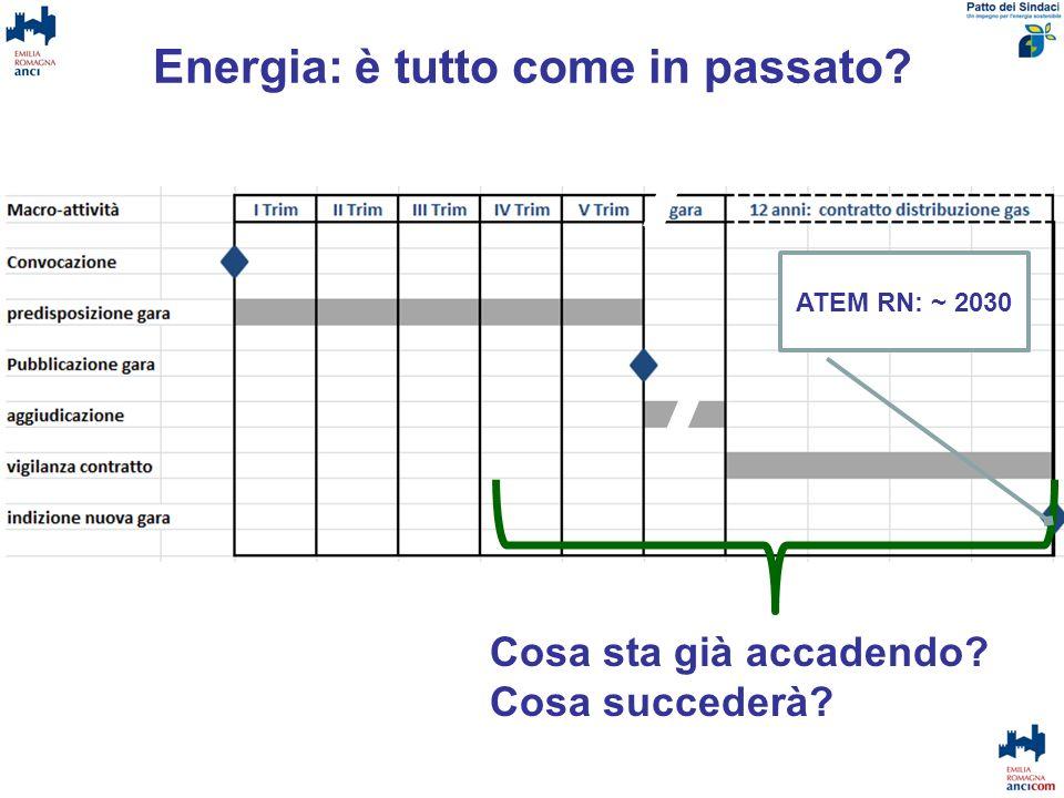 Energia: è tutto come in passato? Cosa sta già accadendo? Cosa succederà? ATEM RN: ~ 2030