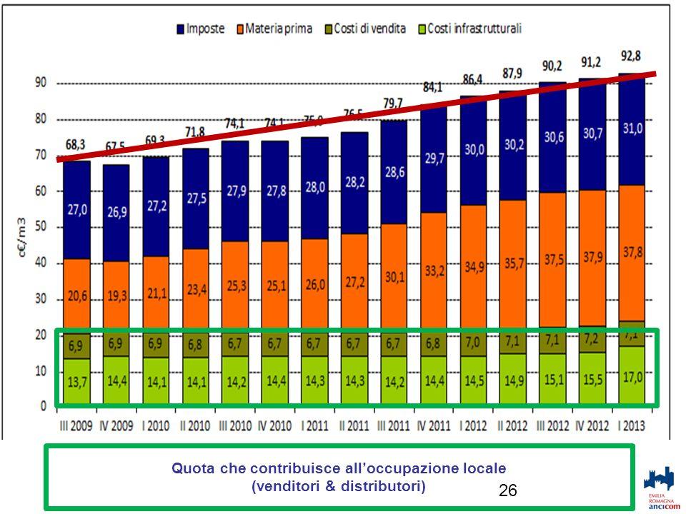 Decarbonizzazione economia: paradigma 26 Quota che contribuisce alloccupazione locale (venditori & distributori)