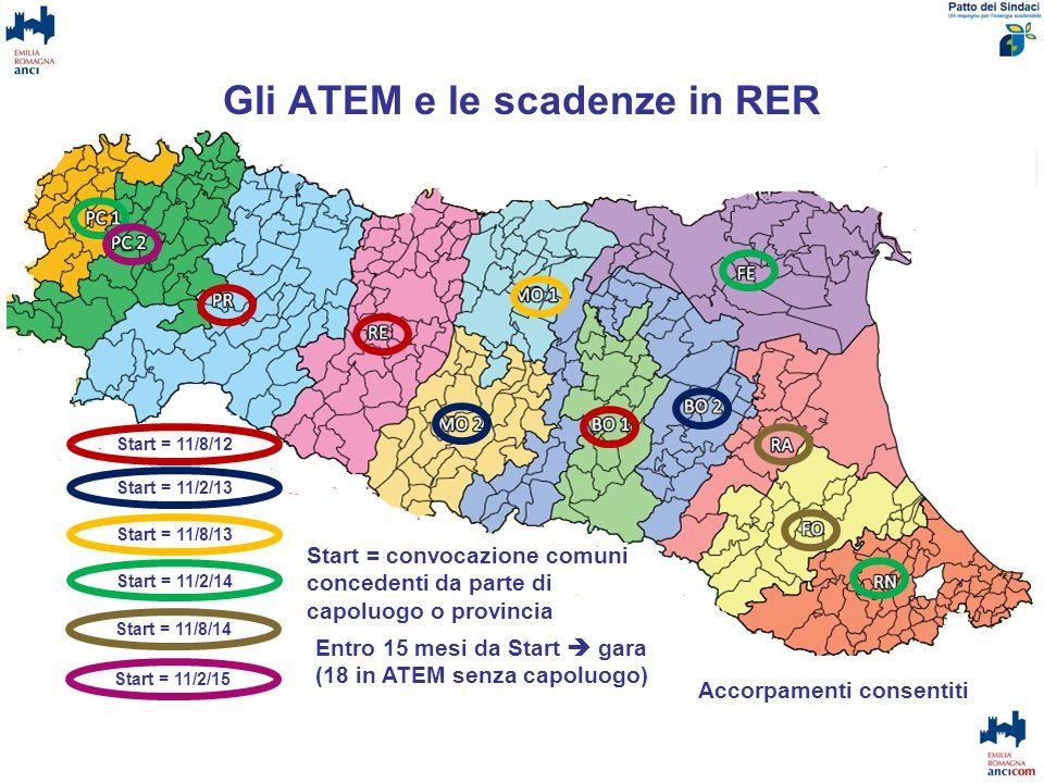 Gli ATEM e le scadenze in RER Start = 11/8/12 Start = 11/2/13 Start = 11/8/13 Start = 11/2/14 Start = 11/8/14 Start = 11/2/15 Entro 15 mesi da Start g