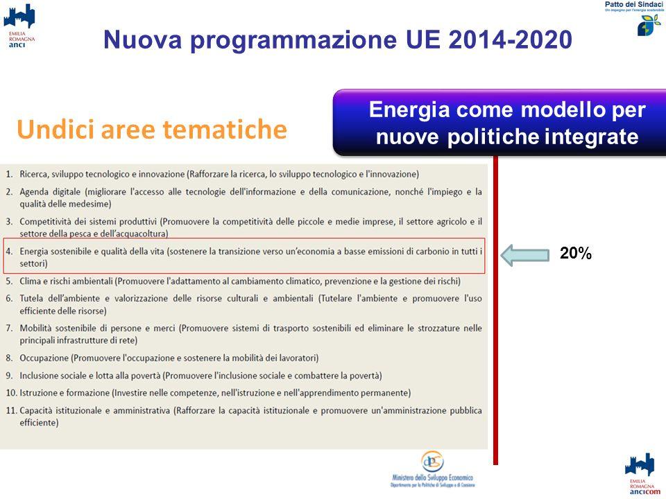 Nuova programmazione UE 2014-2020 16/05/2013Patto dei Sindaci 20% Energia come strategia modello generale Energia come modello per nuove politiche int