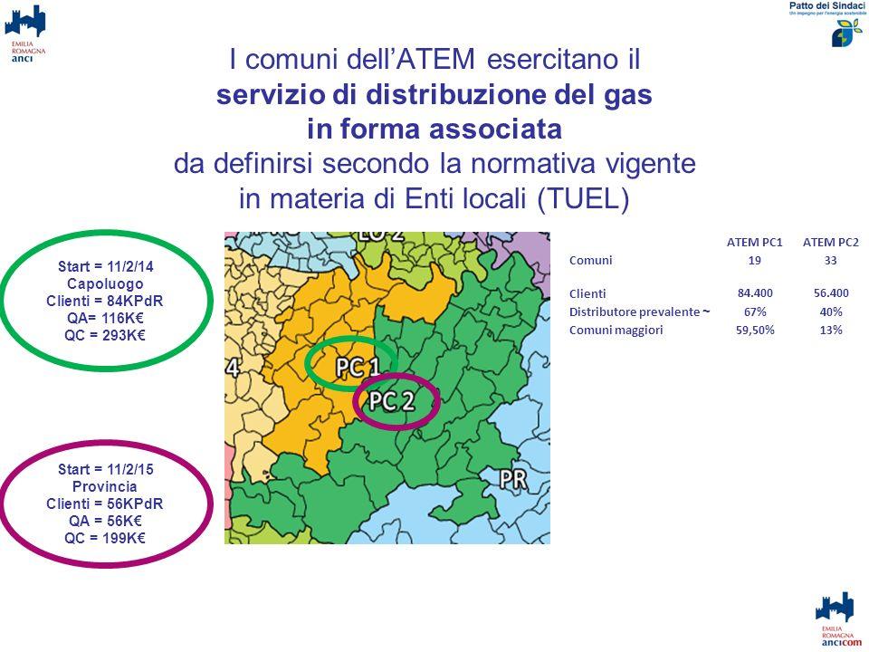 Decarbonizzazione economia Roadmap europea: – 20% al 2020 – 60% al 2030 – 95% al 2050 Roadmap europea SEN: Strategia Energetica Nazionale: - 19% al 2020 Strategie locali di riduzione dipendenza da fonti fossili (es: Patto dei Sindaci) Direttiva 11/11/2012 : Efficienza energetica – vincolo ai venditori di riduzione volumi del 1,5%/anno fino al 2020Direttiva 11/11/2012 – SEN: Strategia Energetica Nazionale: - 24% al 2020 Attuazione direttiva UE 31/2010: prestazioni energetiche in edilizia –Edifici a consumo «quasi» zero entro il 2020 (il 2018 per proprietà pubblica) (MED in Italy)MED in Italy –Sempre più spesso nuove urbanizzazioni senza consumi gas (altre fonti) Costo gas –Ultimi tre anni +85% materia prima, + 50% tariffa domestica –Povertà energetica fenomeno emergente Durante contratto con nuovo gestore Scenario energia al +2030 Ipotizzabile ~ – 35% entro 2030 Quanto incide sul gas naturale?