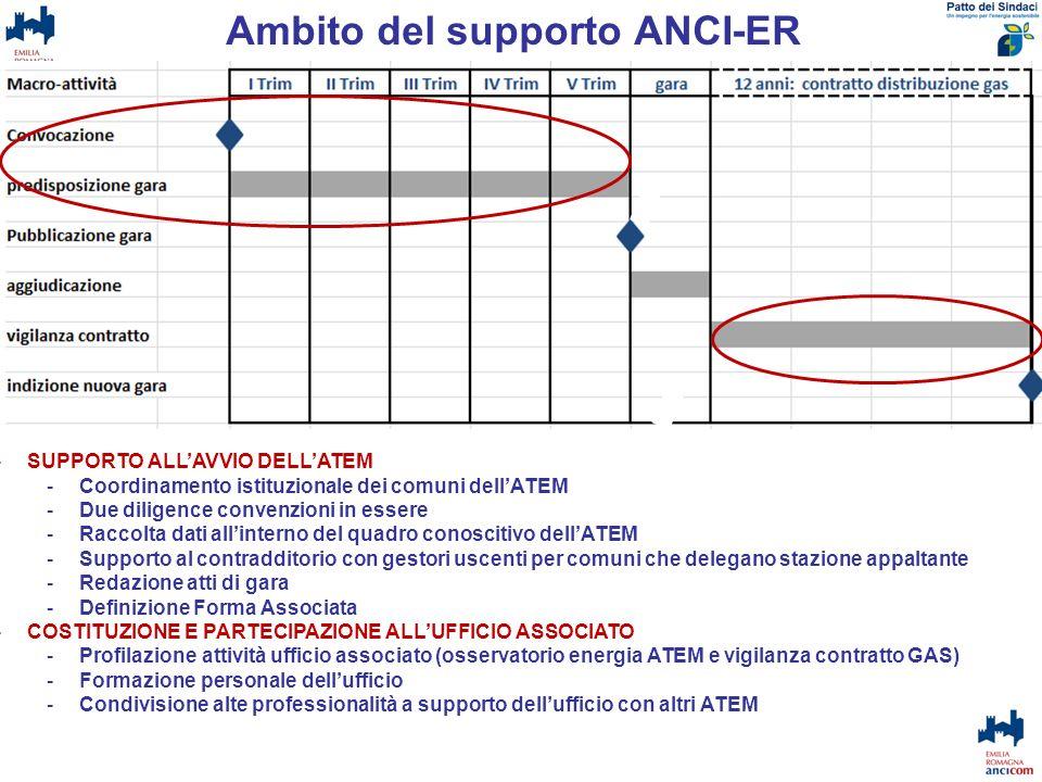 Ambito del supporto ANCI-ER -SUPPORTO ALLAVVIO DELLATEM -Coordinamento istituzionale dei comuni dellATEM -Due diligence convenzioni in essere -Raccolt