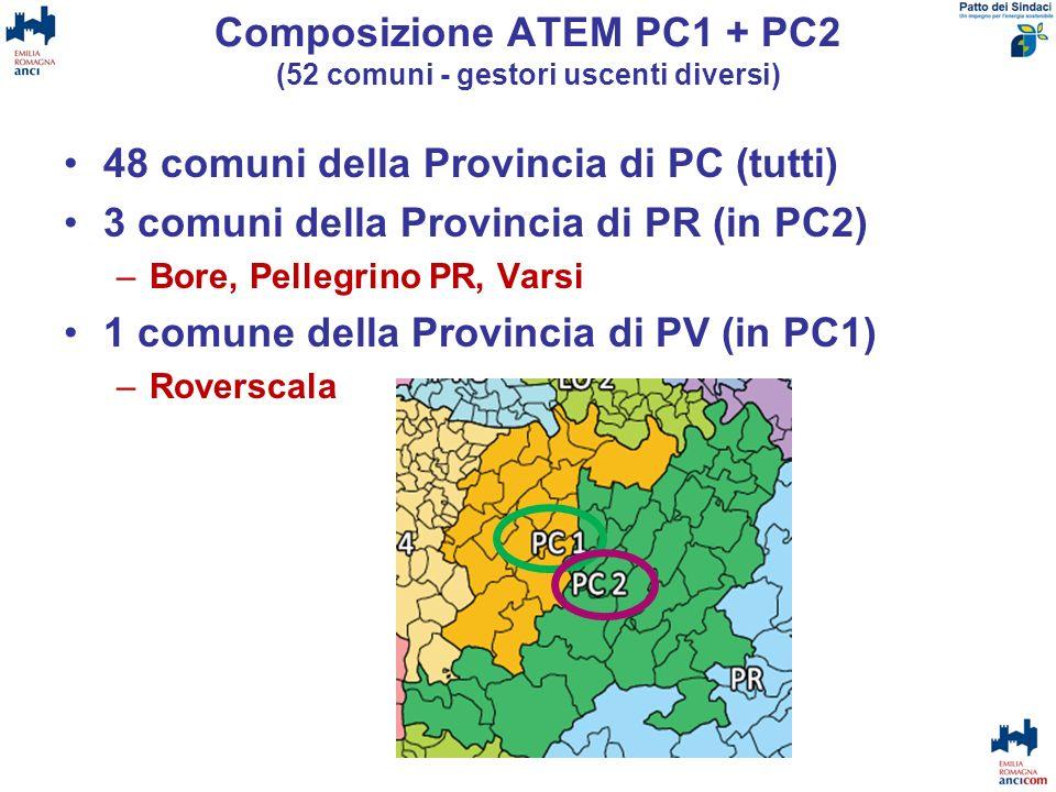 Composizione ATEM PC1 + PC2 (52 comuni - gestori uscenti diversi) 48 comuni della Provincia di PC (tutti) 3 comuni della Provincia di PR (in PC2) –Bor