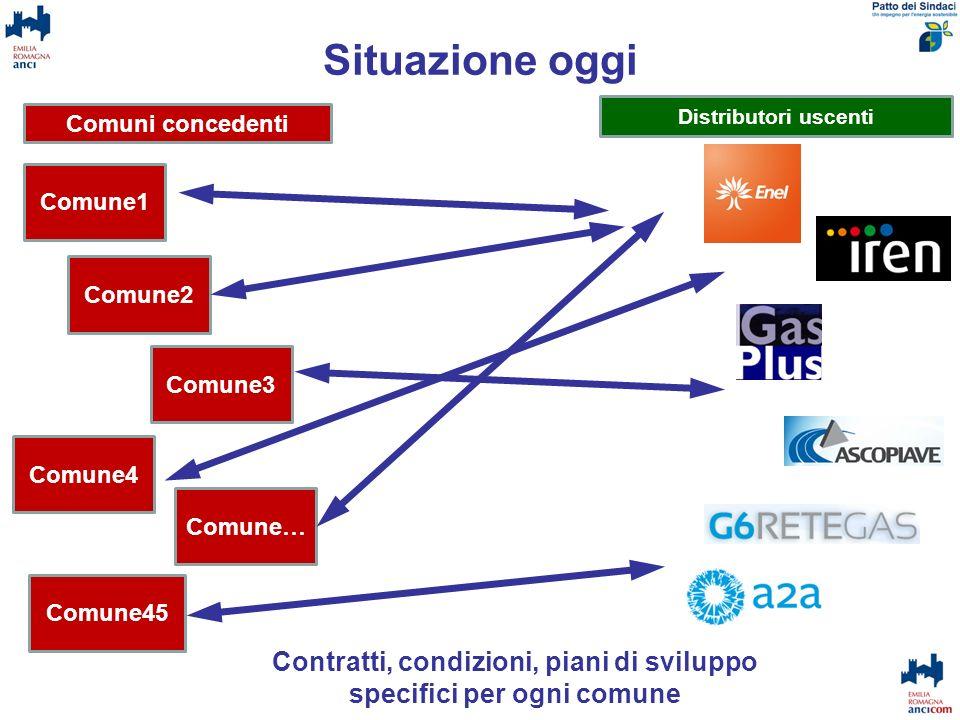 Situazione a gara aggiudicata Forma Associata Comune1 Comune2 Comune3 Comune4 Comune48 Comune… Unico contratto di servizio Unico piano di sviluppo di ATEM Condizioni omogenee per tutti Comuni concedenti Distributore Entrante N.B.