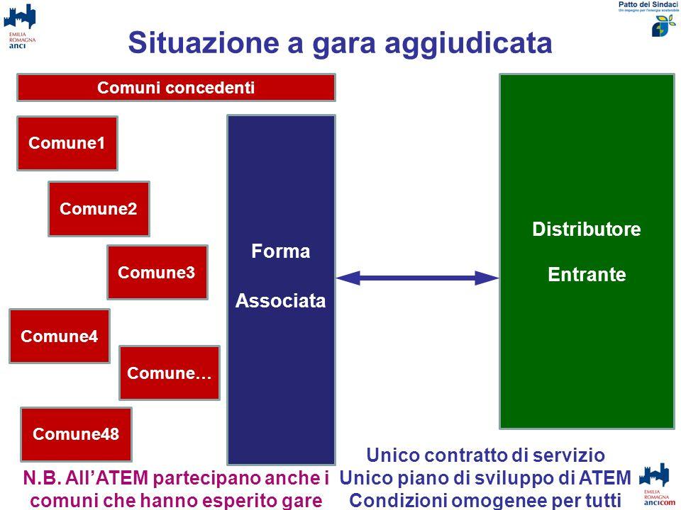 Situazione a gara aggiudicata Forma Associata Comune1 Comune2 Comune3 Comune4 Comune48 Comune… Unico contratto di servizio Unico piano di sviluppo di
