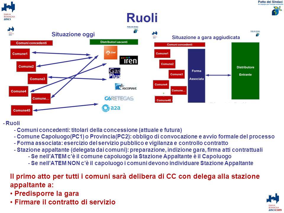 Ruoli -Ruoli -Comuni concedenti: titolari della concessione (attuale e futura) -Comune Capoluogo(PC1) o Provincia(PC2): obbligo di convocazione e avvi