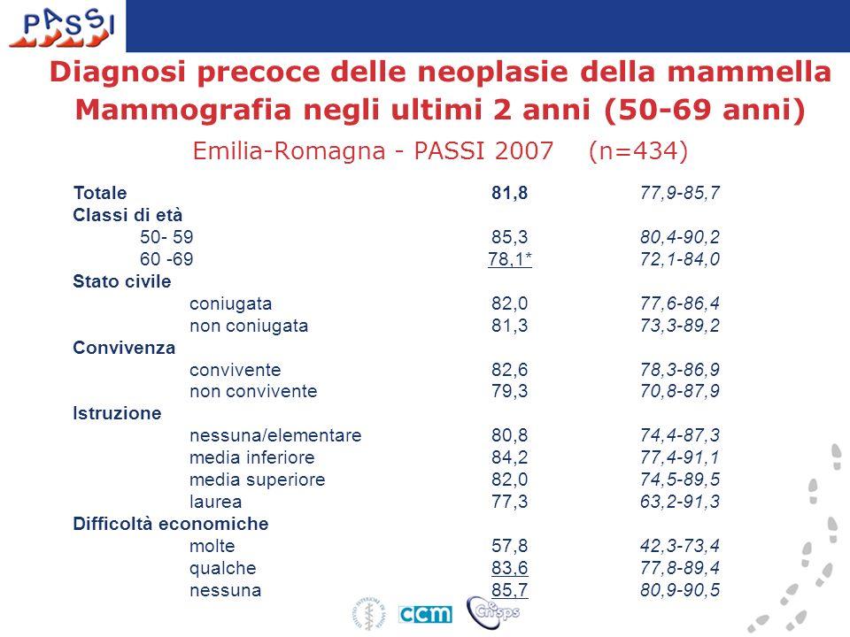 Diagnosi precoce delle neoplasie della mammella Mammografia negli ultimi 2 anni (50-69 anni) Emilia-Romagna - PASSI 2007 (n=434) Totale 81,877,9-85,7