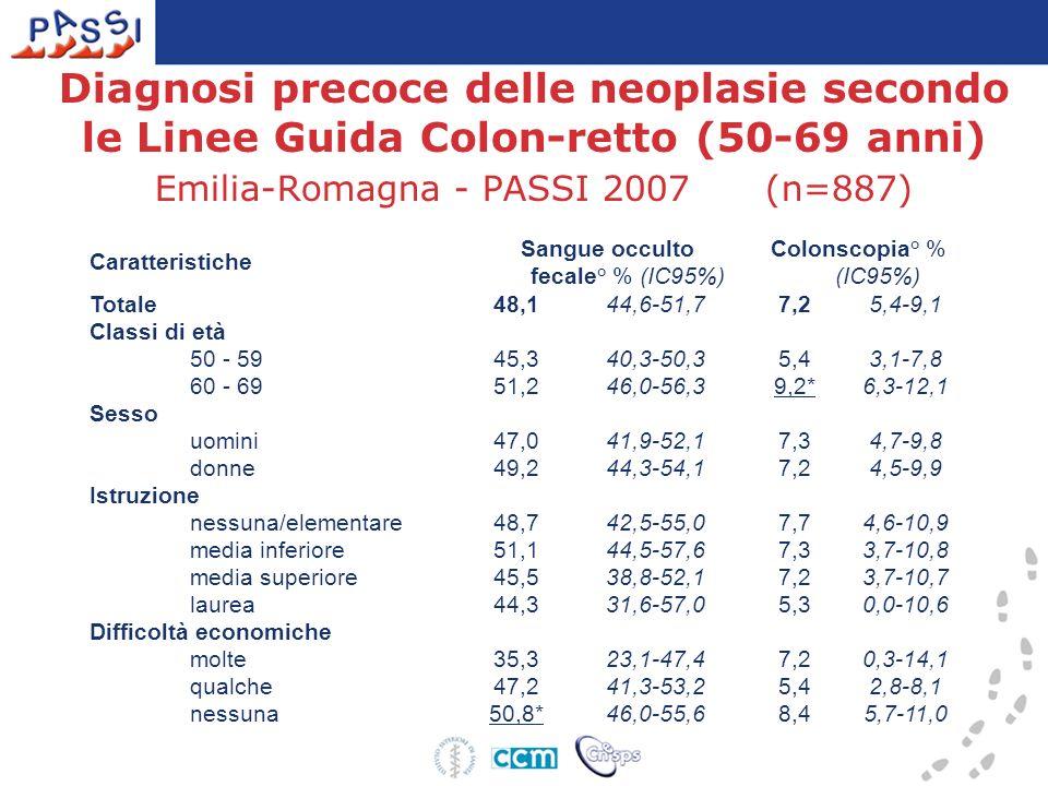 Diagnosi precoce delle neoplasie secondo le Linee Guida Colon-retto (50-69 anni) Emilia-Romagna - PASSI 2007 (n=887) Caratteristiche Sangue occulto fe