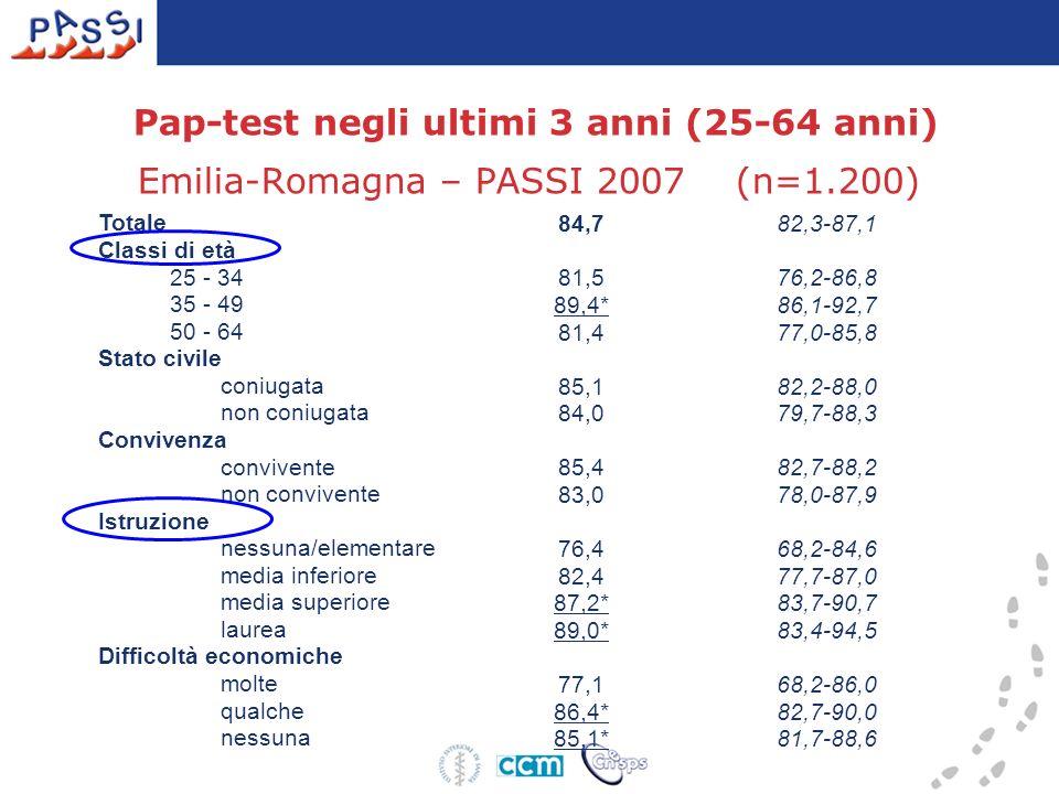 Pap-test negli ultimi 3 anni (25-64 anni) Emilia-Romagna – PASSI 2007 (n=1.200) Totale 84,782,3-87,1 Classi di età 25 - 34 81,576,2-86,8 35 - 49 89,4*