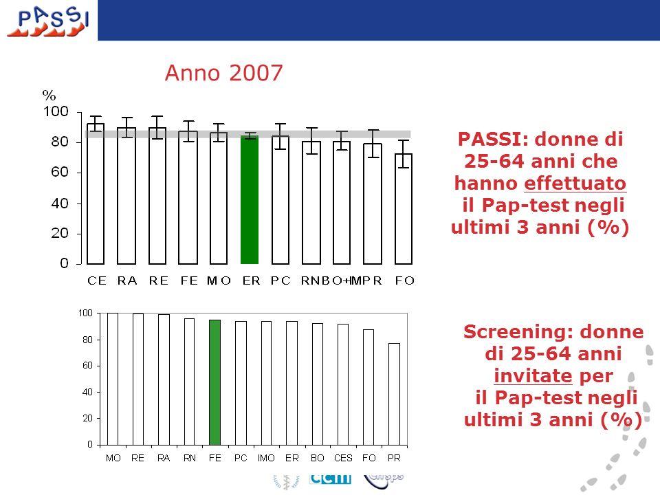 PASSI: donne di 25-64 anni che hanno effettuato il Pap-test negli ultimi 3 anni (%) Screening: donne di 25-64 anni invitate per il Pap-test negli ulti