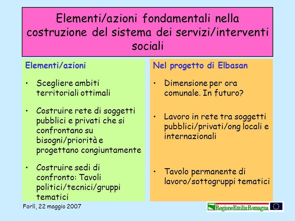 Elementi/azioni fondamentali nella costruzione del sistema dei servizi/interventi sociali Elementi/azioni Scegliere ambiti territoriali ottimali Costr
