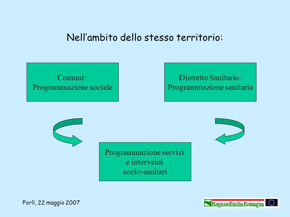 Forlì, 22 maggio 2007 Nellambito dello stesso territorio: Comuni: Programmazione sociale Distretto Sanitario: Programmazione sanitaria Programmazione
