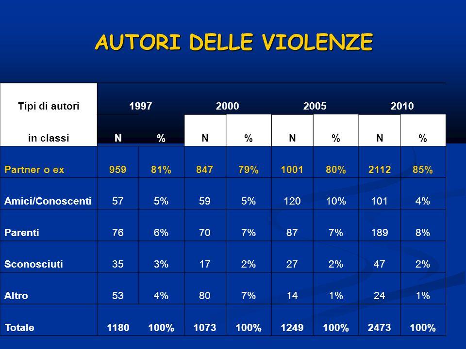 AUTORI DELLE VIOLENZE Tipi di autori1997200020052010 in classiN%N%N%N% Partner o ex95981%84779%100180%211285% Amici/Conoscenti575%595%12010%1014% Pare