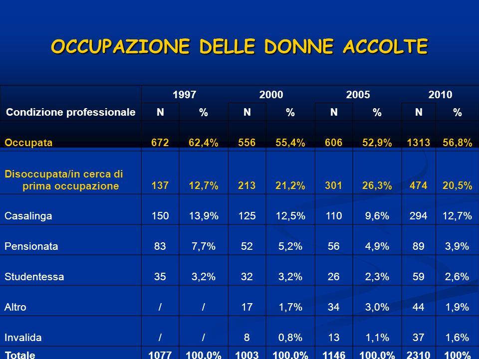 OCCUPAZIONE DELLE DONNE ACCOLTE 1997200020052010 Condizione professionaleN%N%N%N% Occupata67262,4%55655,4%60652,9%131356,8% Disoccupata/in cerca di pr