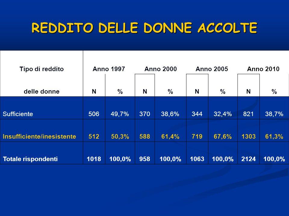 REDDITO DELLE DONNE ACCOLTE Tipo di redditoAnno 1997Anno 2000Anno 2005Anno 2010 delle donneN%N%N%N% Sufficiente50649,7%37038,6%34432,4%82138,7% Insuff