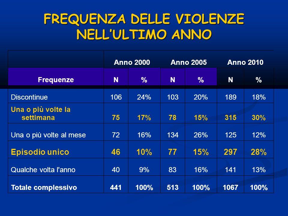 FREQUENZA DELLE VIOLENZE NELLULTIMO ANNO Anno 2000Anno 2005Anno 2010 FrequenzeN%N%N% Discontinue10624%10320%18918% Una o più volte la settimana7517%78