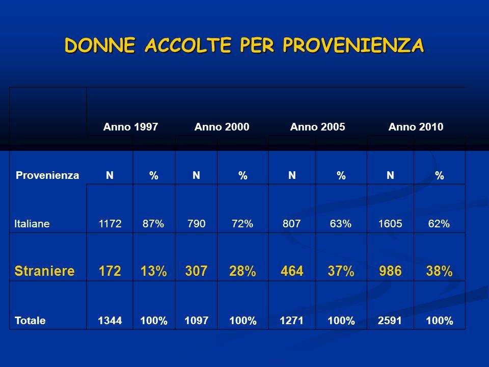… PER PROVENIENZA E PER CENTRO Centro Italiane Altri paesi Totale N% N% N% Centro contro la violenza (MO)13353% 12047% 253100% Rompi il silenzio (Rimini)5356% 4244% 95100% Nondasola (RE)22556% 17744% 402100% Centro Antiviolenza (PR)12656% 9844% 224100% La città delle donne (PC)6760% 4440% 111100% SOS Donna (Faenza)4862% 3038% 78100% Centro Donne e Giustizia (FE)11162% 6938% 180100% Casa delle donne per non subire violenza (BO)36362% 22038% 583100% Demetra donne in aiuto (Lugo)3469% 1531% 49100% Linea Rosa (RA)26571% 10729% 372100% UDI (BO)13572% 5328% 188100% SOS Donna (BO)4580% 1120% 56100% Totale rispondenti160562% 98638% 2591100%