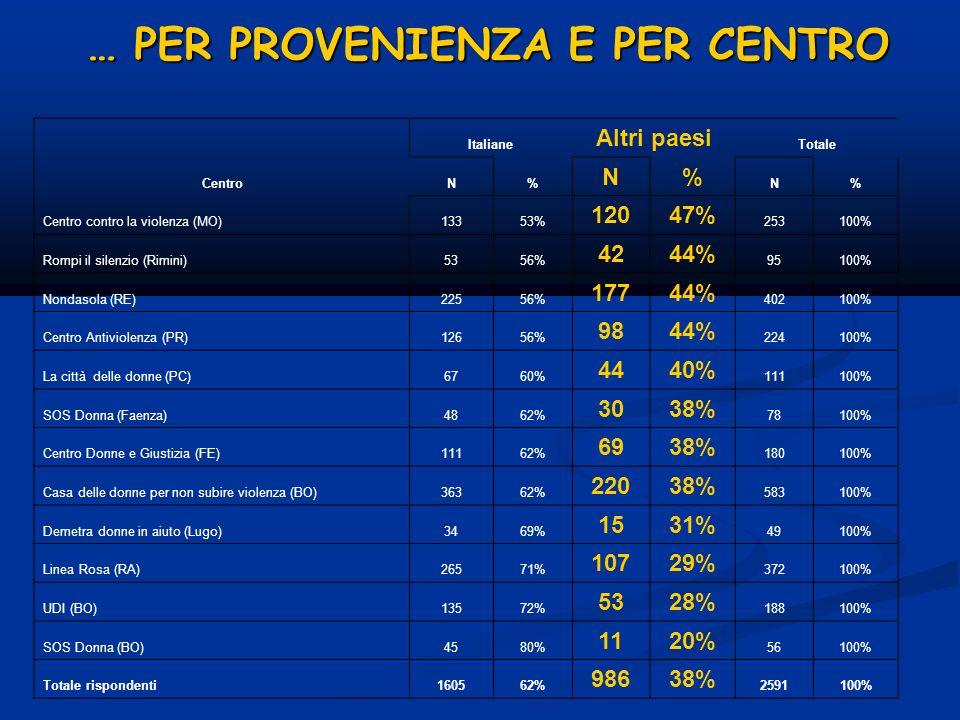 … PER PROVENIENZA E PER CENTRO Centro Italiane Altri paesi Totale N% N% N% Centro contro la violenza (MO)13353% 12047% 253100% Rompi il silenzio (Rimi