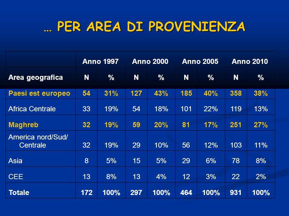 … PER AREA DI PROVENIENZA Anno 1997Anno 2000Anno 2005Anno 2010 Area geograficaN%N%N%N% Paesi est europeo5431%12743%18540%35838% Africa Centrale3319%54
