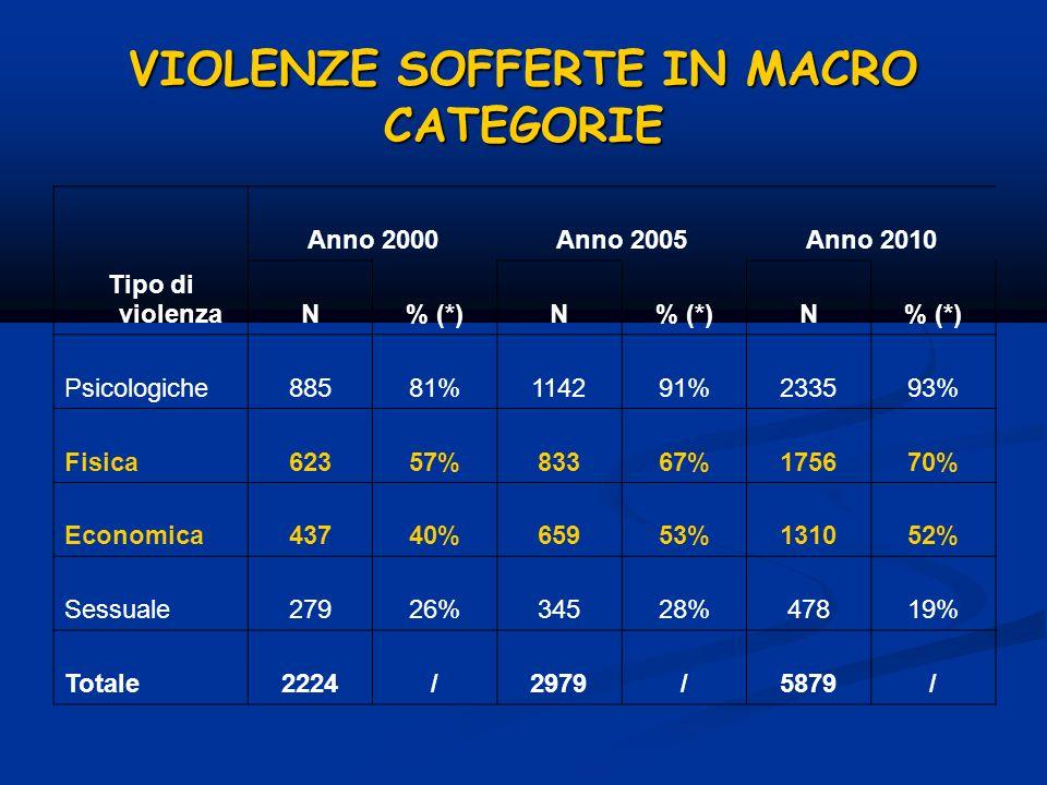 VIOLENZE SOFFERTE IN MACRO CATEGORIE Anno 2000Anno 2005Anno 2010 Tipo di violenzaN% (*)N N Psicologiche88581%114291%233593% Fisica62357%83367%175670%