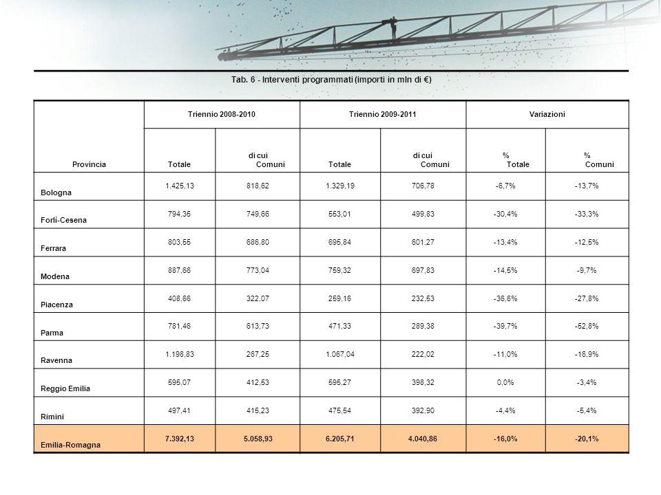 Tab. 6 - Interventi programmati (importi in mln di ) Provincia Triennio 2008-2010Triennio 2009-2011Variazioni Totale di cui ComuniTotale di cui Comuni