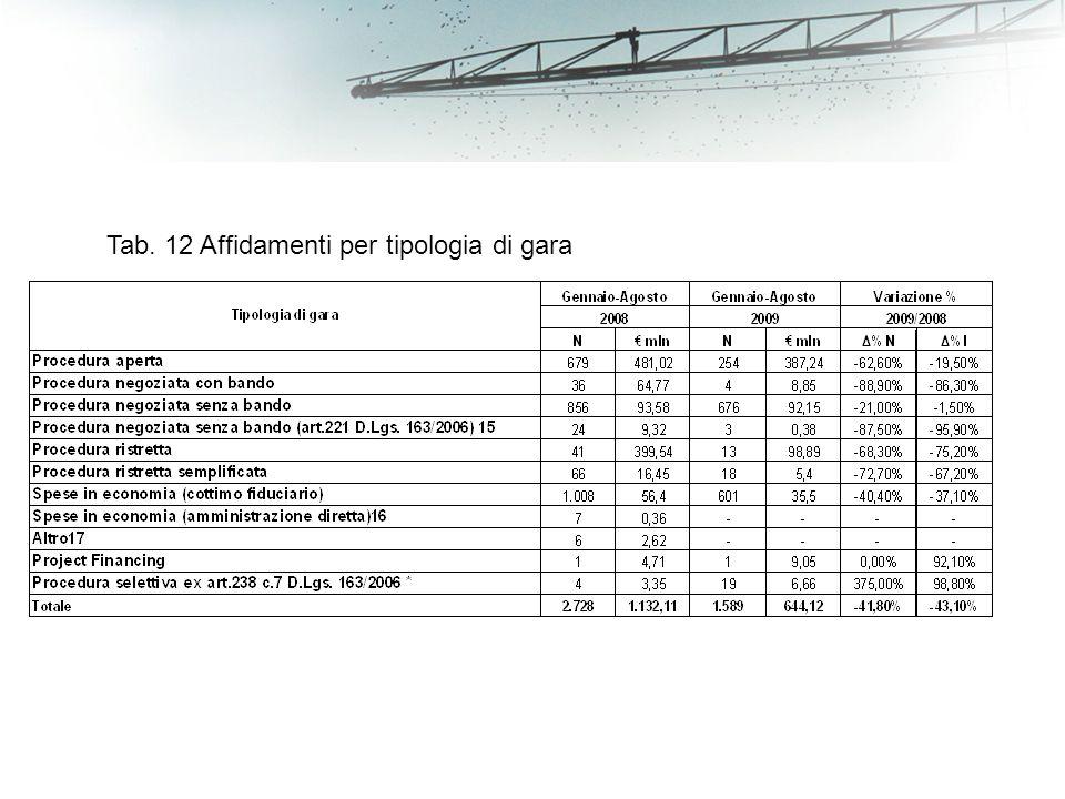 Tab. 12 Affidamenti per tipologia di gara