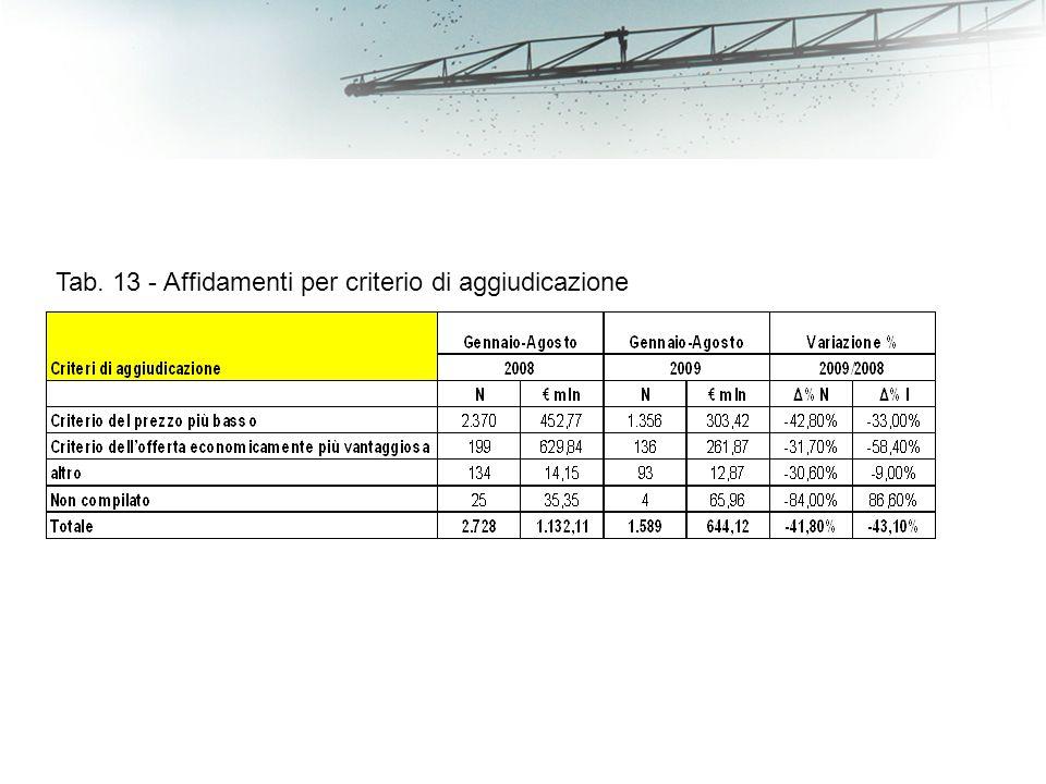 Tab. 13 - Affidamenti per criterio di aggiudicazione