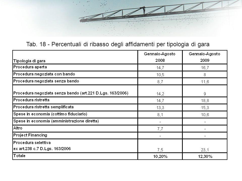 Tab. 18 - Percentuali di ribasso degli affidamenti per tipologia di gara