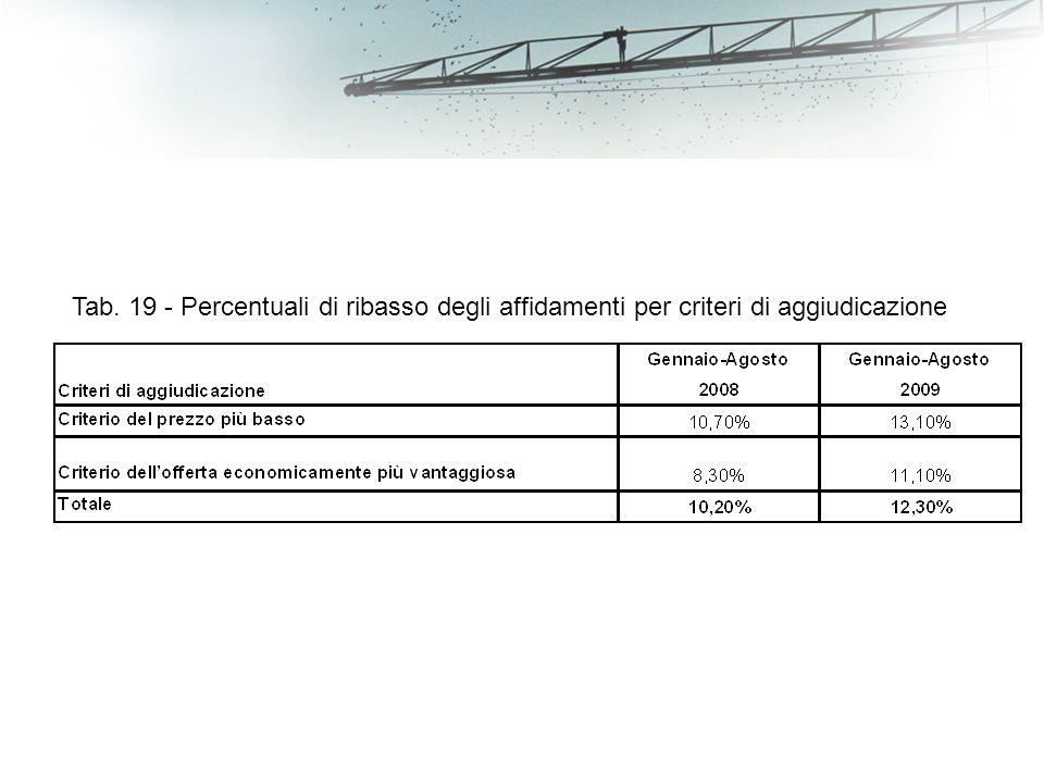 Tab. 19 - Percentuali di ribasso degli affidamenti per criteri di aggiudicazione